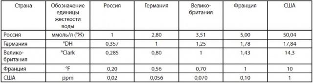 Таблица соответствия TDS