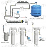 Assembling reverse osmosis system