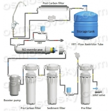 Assembling reverse osmosis systems customized