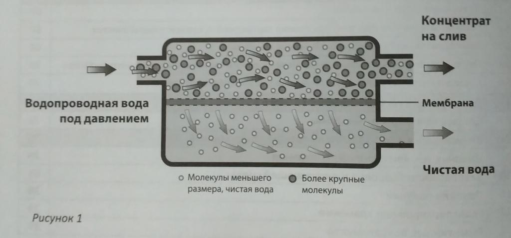 Схема мембранной очистки